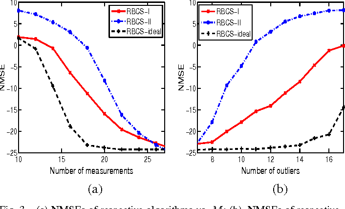Figure 3 for Robust Bayesian Compressed sensing