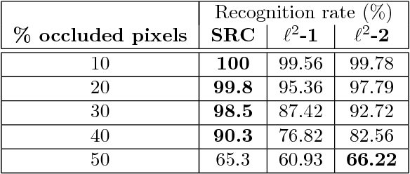 Figure 4 for Sparsity and Robustness in Face Recognition