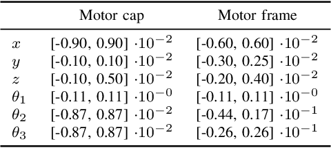 Figure 3 for Benchmarking 6D Object Pose Estimation for Robotics