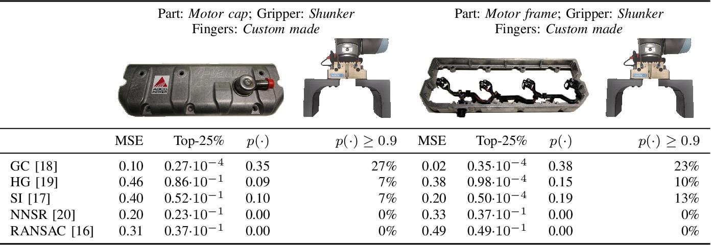 Figure 4 for Benchmarking 6D Object Pose Estimation for Robotics