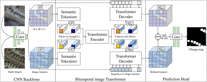 Figure 2 for Efficient Transformer based Method for Remote Sensing Image Change Detection