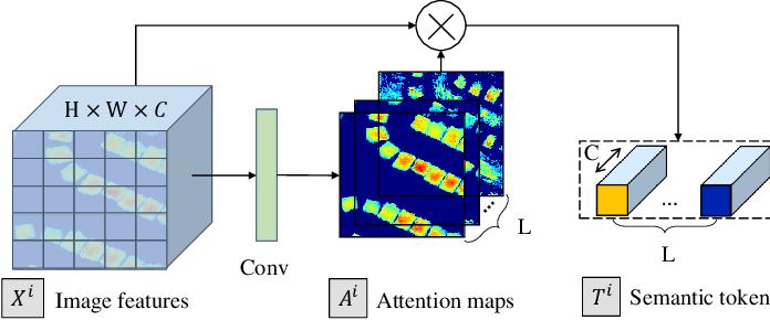 Figure 3 for Efficient Transformer based Method for Remote Sensing Image Change Detection