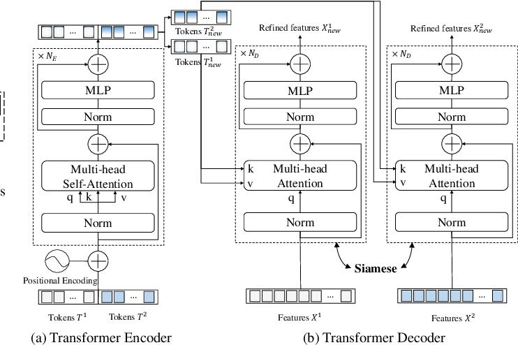 Figure 4 for Efficient Transformer based Method for Remote Sensing Image Change Detection