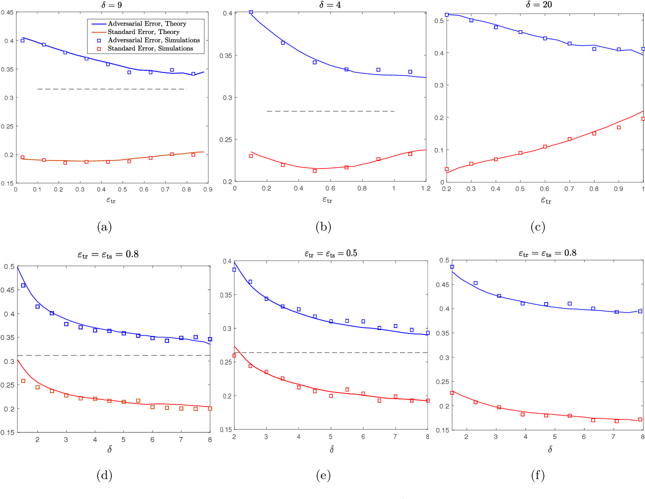 Figure 1 for Asymptotic Behavior of Adversarial Training in Binary Classification