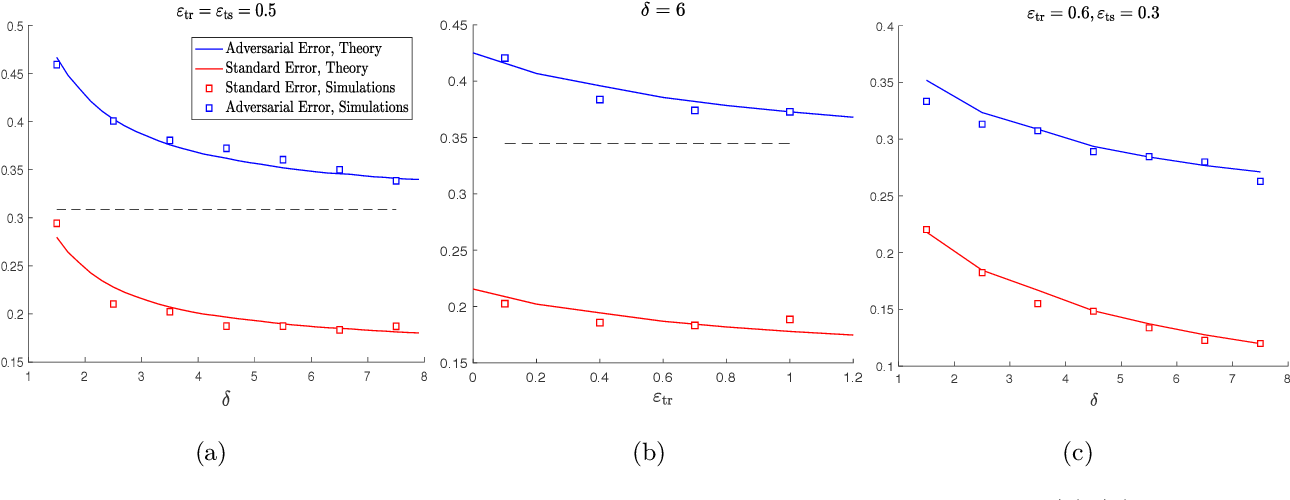 Figure 2 for Asymptotic Behavior of Adversarial Training in Binary Classification