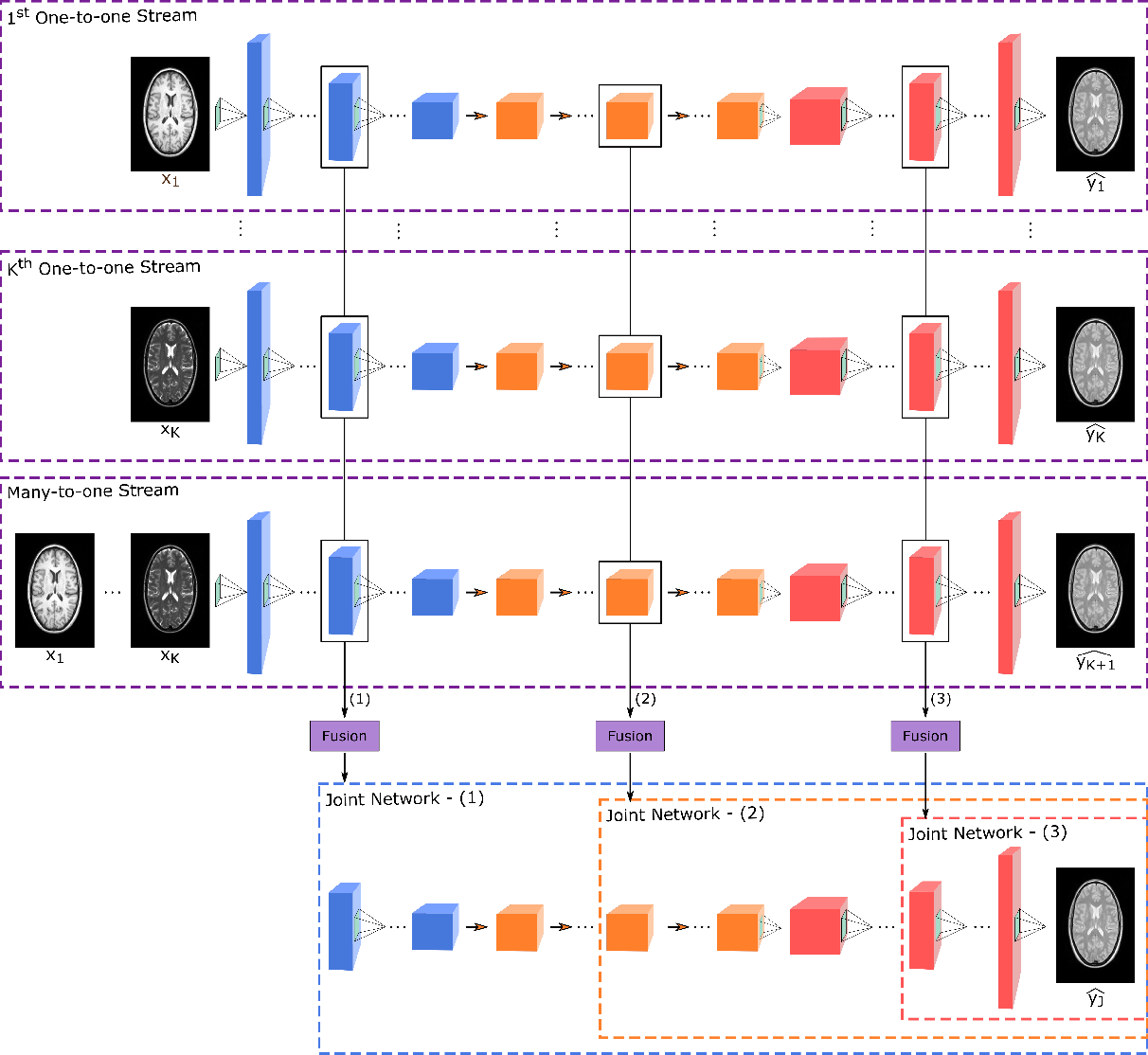 Figure 1 for mustGAN: Multi-Stream Generative Adversarial Networks for MR Image Synthesis