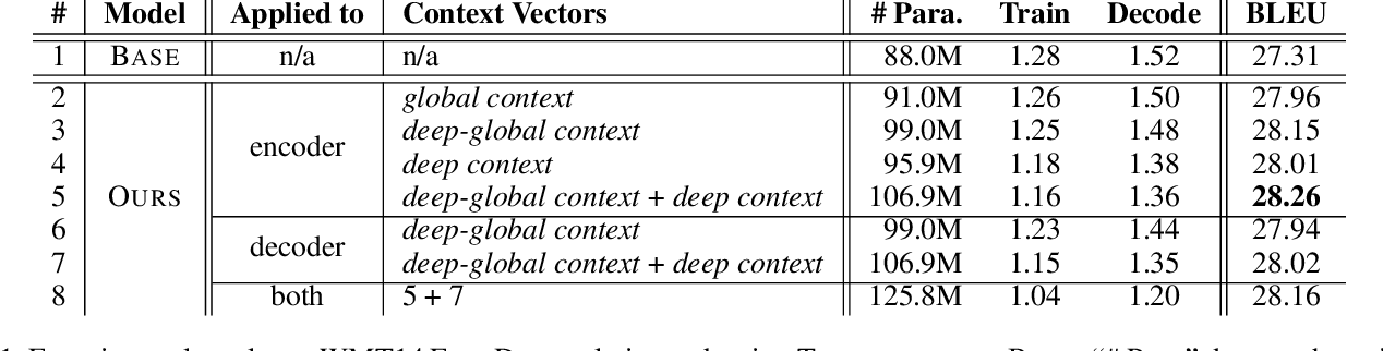 Figure 2 for Context-Aware Self-Attention Networks