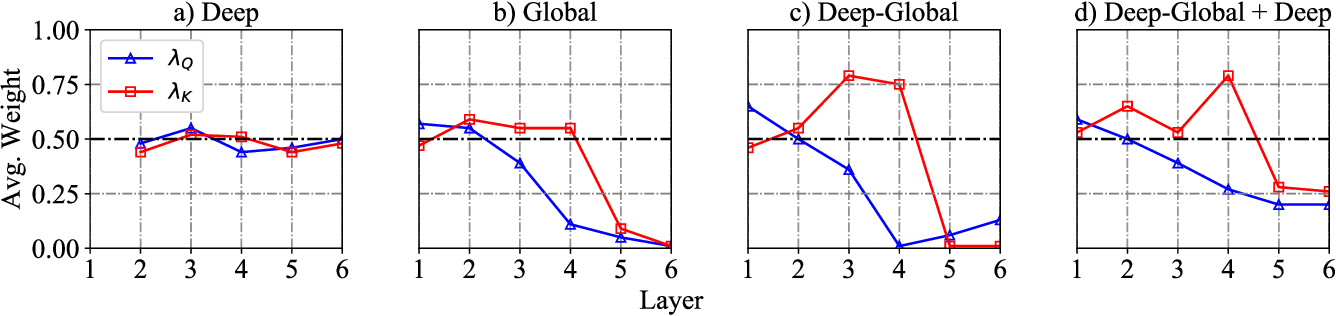 Figure 4 for Context-Aware Self-Attention Networks