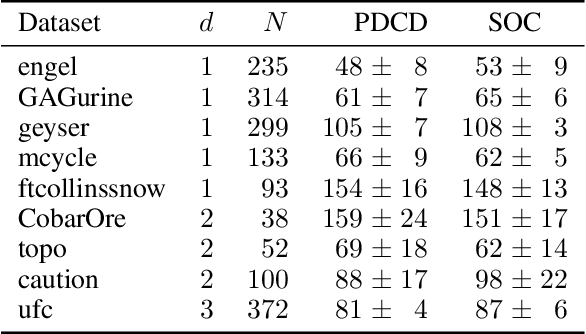 Figure 1 for Hard Shape-Constrained Kernel Machines
