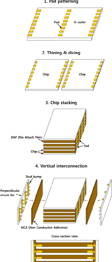 Figure 1 Fabrication sequence for stacked chip
