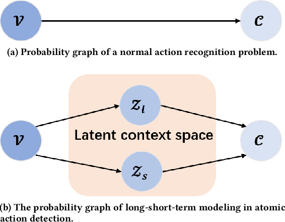 Figure 3 for LSTC: Boosting Atomic Action Detection with Long-Short-Term Context