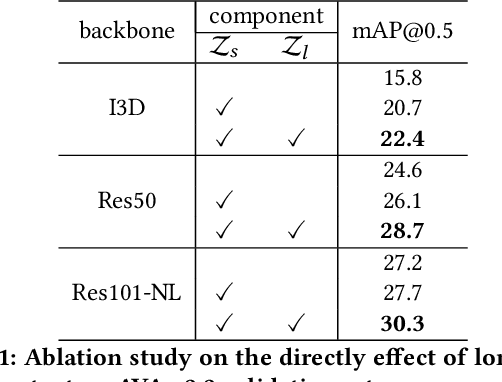 Figure 2 for LSTC: Boosting Atomic Action Detection with Long-Short-Term Context