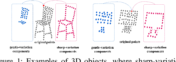 Figure 1 for Learning Geometry-Disentangled Representation for Complementary Understanding of 3D Object Point Cloud