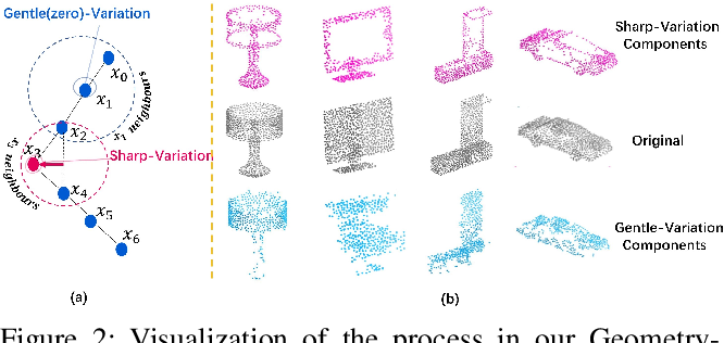 Figure 3 for Learning Geometry-Disentangled Representation for Complementary Understanding of 3D Object Point Cloud