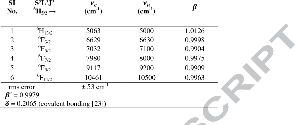 Table 1 from Synthesis and luminescence characterization of Sr(0 5