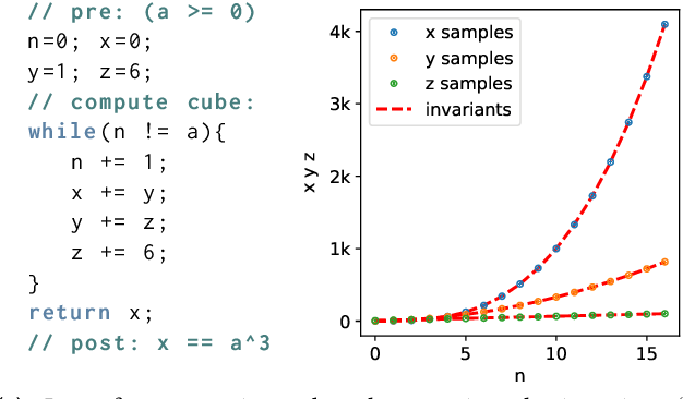 Figure 1 for Learning Nonlinear Loop Invariants with Gated Continuous Logic Networks