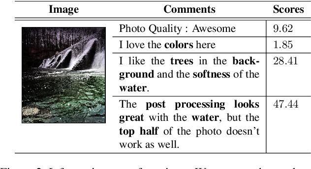 Figure 3 for Aesthetic Image Captioning From Weakly-Labelled Photographs