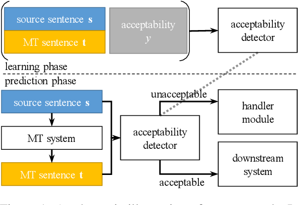 Figure 1 for Learning to Detect Unacceptable Machine Translations for Downstream Tasks