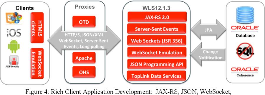 Oracle WebLogic Server - Semantic Scholar