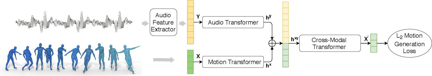 Figure 2 for Learn to Dance with AIST++: Music Conditioned 3D Dance Generation