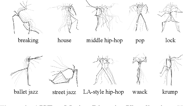 Figure 4 for Learn to Dance with AIST++: Music Conditioned 3D Dance Generation