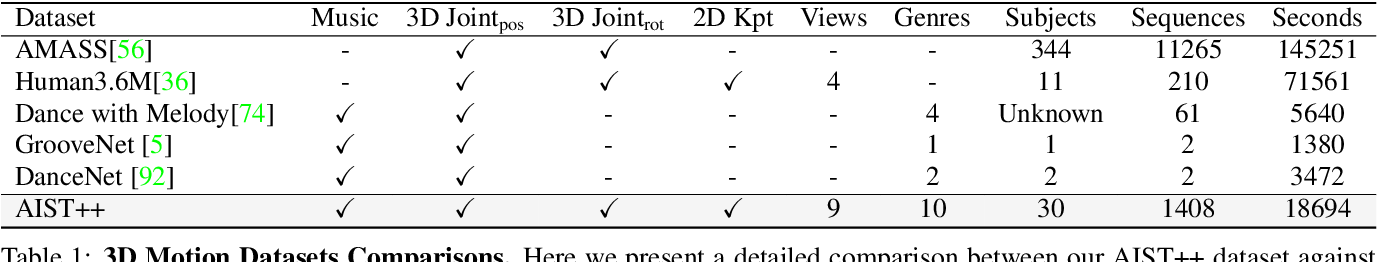 Figure 1 for Learn to Dance with AIST++: Music Conditioned 3D Dance Generation