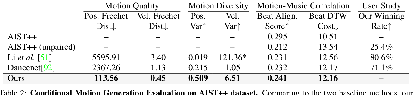 Figure 3 for Learn to Dance with AIST++: Music Conditioned 3D Dance Generation