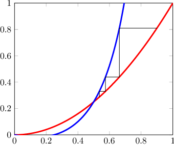 Figure 1 for From Nesterov's Estimate Sequence to Riemannian Acceleration