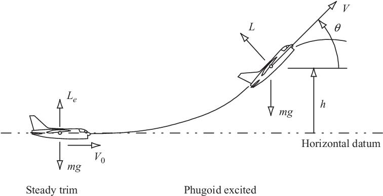 figure 6.4