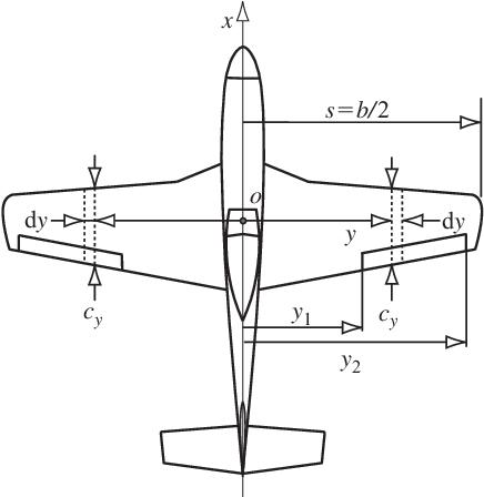 figure 13.15