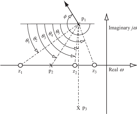 figure A11
