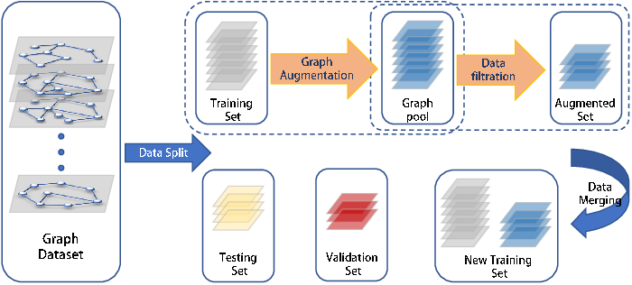 Figure 1 for M-Evolve: Structural-Mapping-Based Data Augmentation for Graph Classification