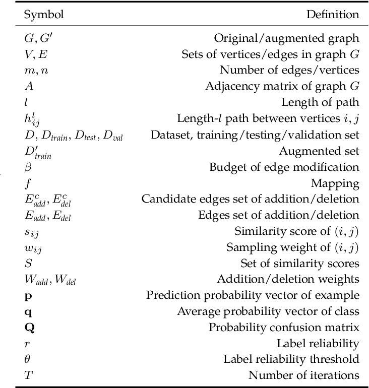Figure 2 for M-Evolve: Structural-Mapping-Based Data Augmentation for Graph Classification