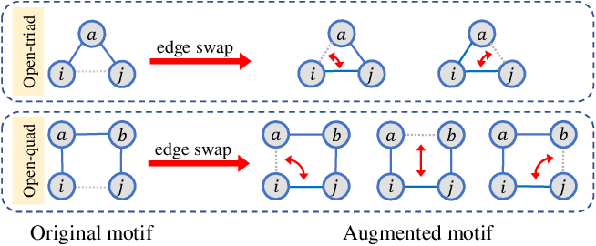 Figure 3 for M-Evolve: Structural-Mapping-Based Data Augmentation for Graph Classification