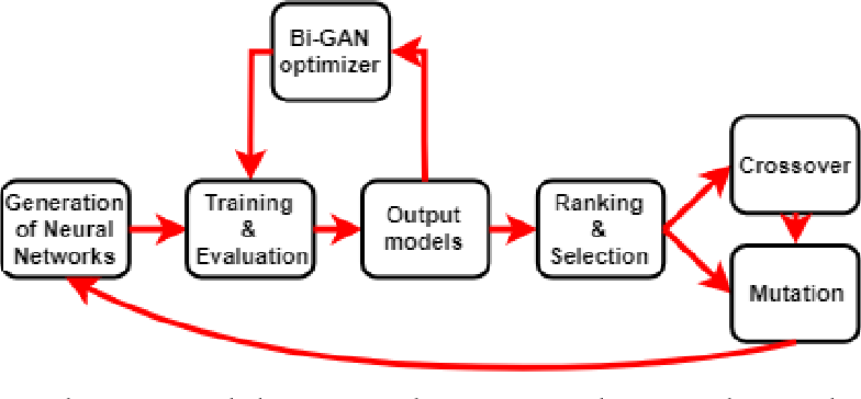 Figure 1 for Autonomously and Simultaneously Refining Deep Neural Network Parameters by a Bi-Generative Adversarial Network Aided Genetic Algorithm