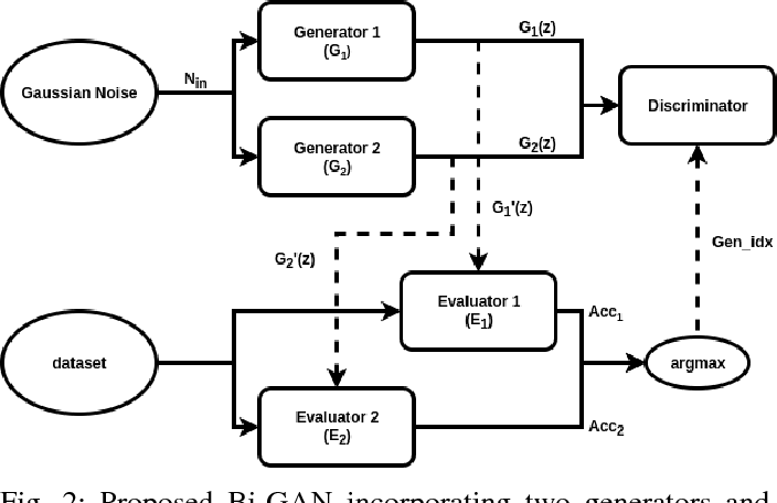 Figure 2 for Autonomously and Simultaneously Refining Deep Neural Network Parameters by a Bi-Generative Adversarial Network Aided Genetic Algorithm