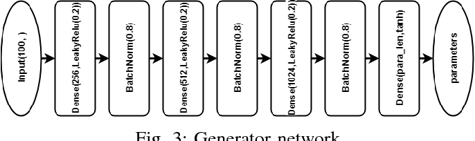 Figure 3 for Autonomously and Simultaneously Refining Deep Neural Network Parameters by a Bi-Generative Adversarial Network Aided Genetic Algorithm