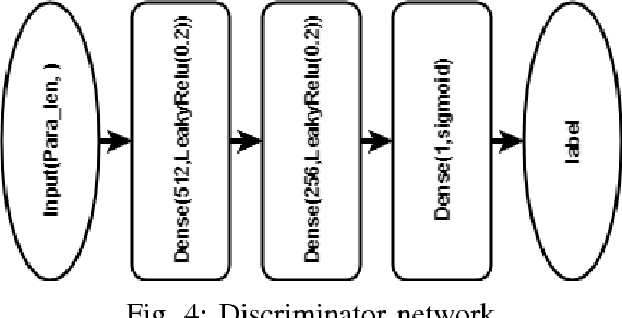Figure 4 for Autonomously and Simultaneously Refining Deep Neural Network Parameters by a Bi-Generative Adversarial Network Aided Genetic Algorithm