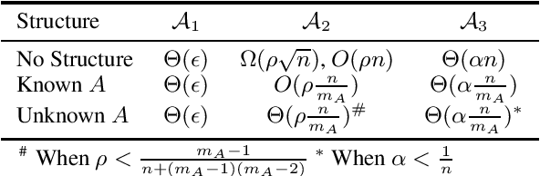 Figure 1 for Robust Mean Estimation under Coordinate-level Corruption