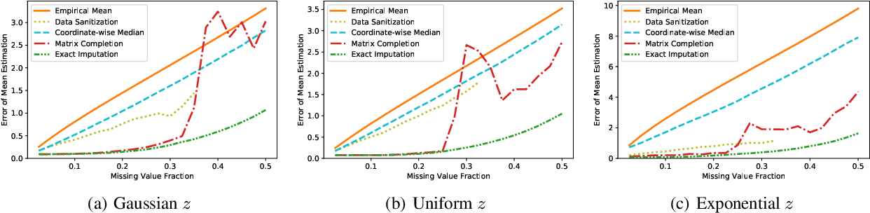 Figure 2 for Robust Mean Estimation under Coordinate-level Corruption