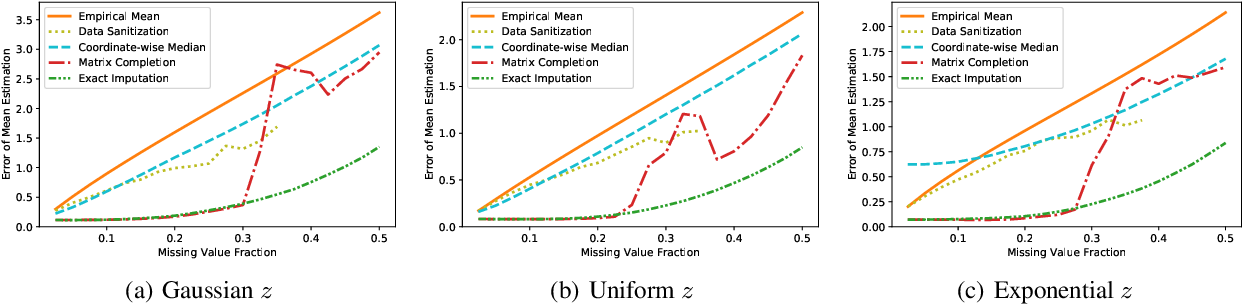 Figure 3 for Robust Mean Estimation under Coordinate-level Corruption