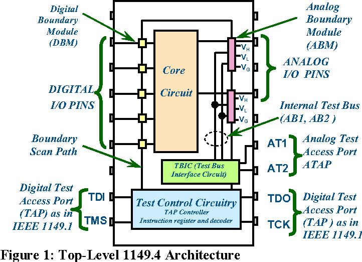 Figure 1: Top-Level 1149.4 Architecture