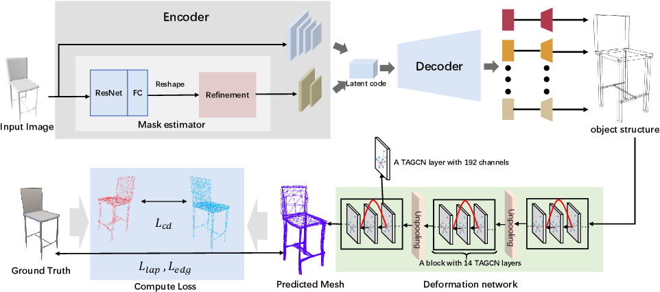 Figure 1 for STD-Net: Structure-preserving and Topology-adaptive Deformation Network for 3D Reconstruction from a Single Image