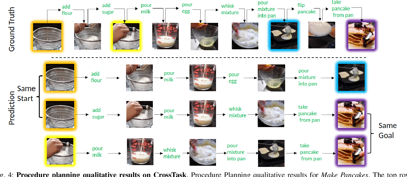 Figure 4 for PlaTe: Visually-Grounded Planning with Transformers in Procedural Tasks
