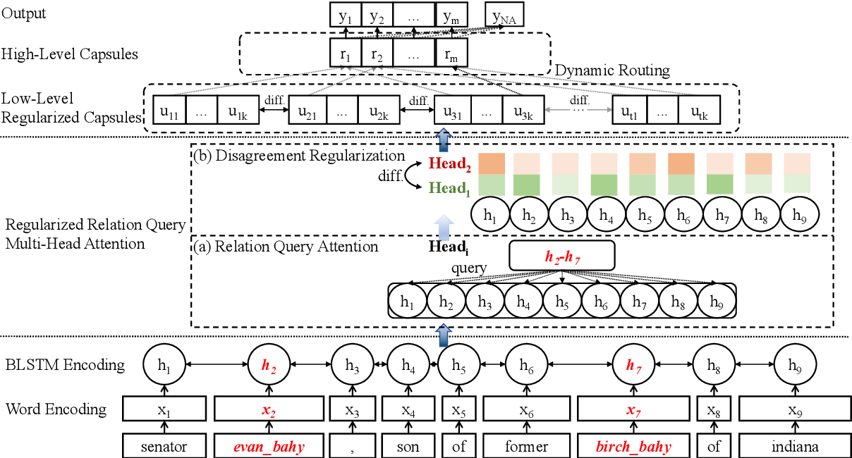 Figure 3 for Regularized Attentive Capsule Network for Overlapped Relation Extraction