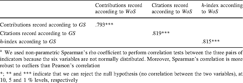 Table 2 from Counting citations in the field of business and