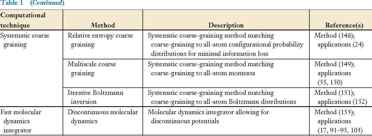 Table 1 from Computational studies of protein aggregation