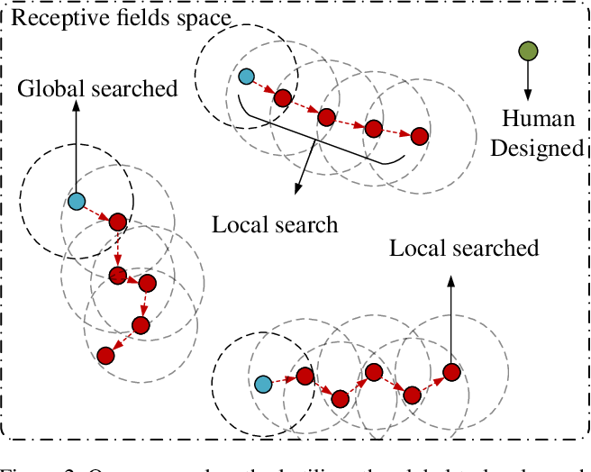 Figure 3 for Global2Local: Efficient Structure Search for Video Action Segmentation