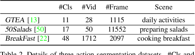 Figure 4 for Global2Local: Efficient Structure Search for Video Action Segmentation