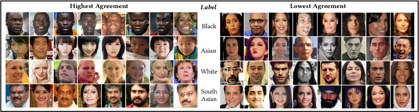 Figure 1 for One Label, One Billion Faces: Usage and Consistency of Racial Categories in Computer Vision